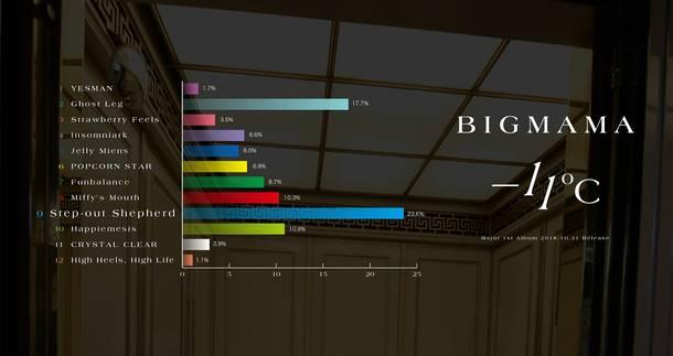 アルバム『-11℃』ファン投票グラフ