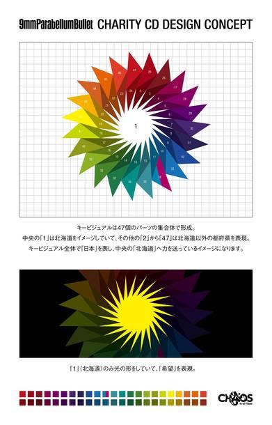 北海道胆振東部地震チャリティCD説明