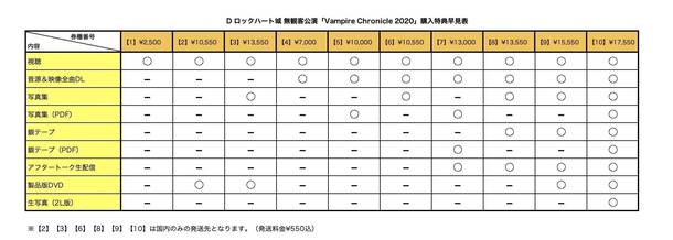 『Vampire Chronicle 2020』特典早見表