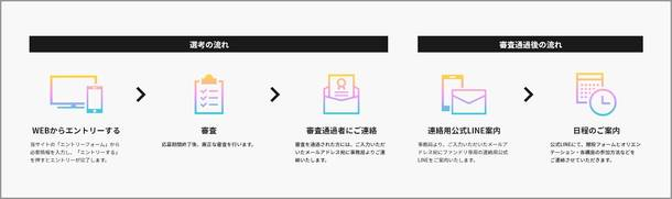 『Fans' Dream Project(略称:#ファンドリ)』募集要項