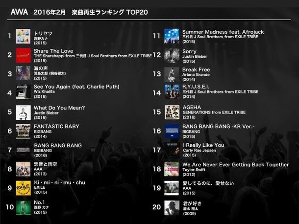 AWA 2016年2月月間楽曲再生ランキング
