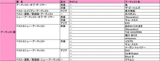 「第30回 日本ゴールドディスク大賞」アーティスト賞一覧