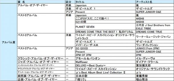 「第30回 日本ゴールドディスク大賞」アルバム賞一覧