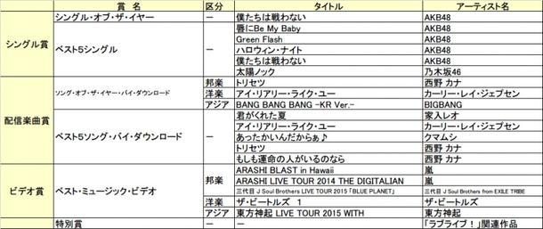 「第30回 日本ゴールドディスク大賞」その他一覧