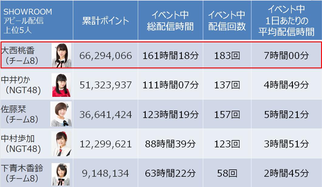 SHOWROOMイベントでの上位5名の累計ポイント・配信時間と回数 (SHOWROOM提供資料を元に作成)