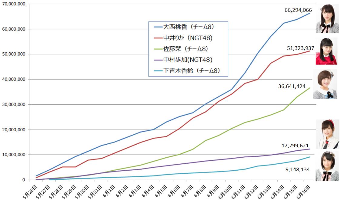 SHOWROOMイベントでの上位5名の累計ポイントの推移 (SHOWROOM提供資料を元に作成)
