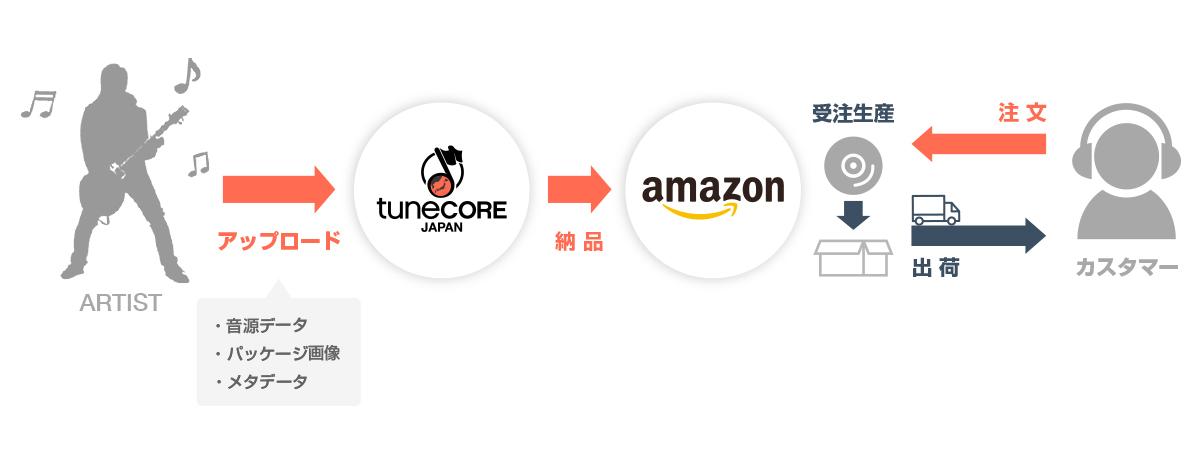 在庫リスク&制作費ゼロでCD販売ができる『Amazon Disc on Demand』受託サービス提供スタート